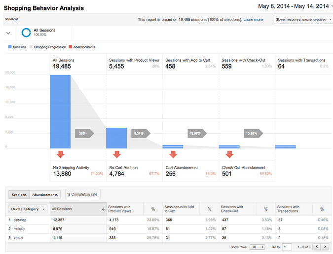 Ecommerce amélioré de Google Analytics : ce qu'il faut savoir