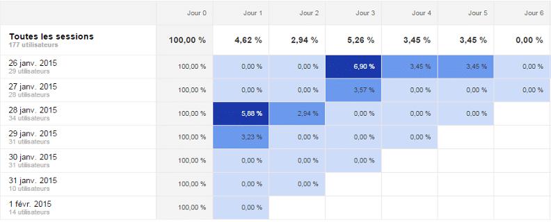 Comparez les comportements de vos utilisateurs avec le rapport d'analyse des cohortes !