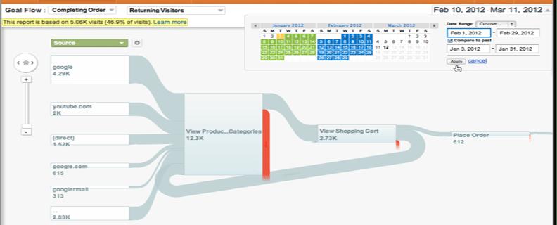 Comprenez le comportement de vos clients avec Google Analytics