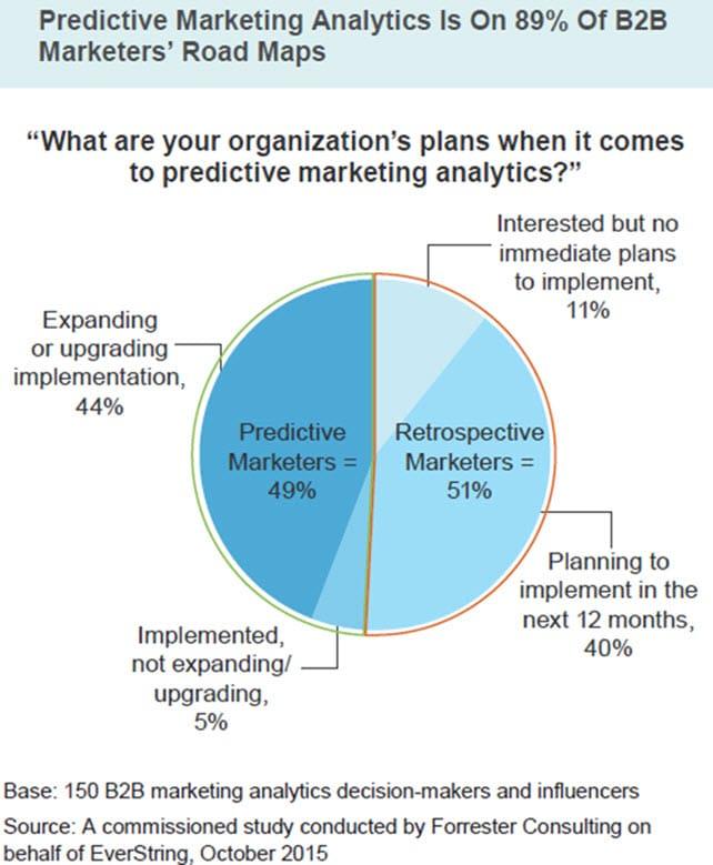 Marketing predictif