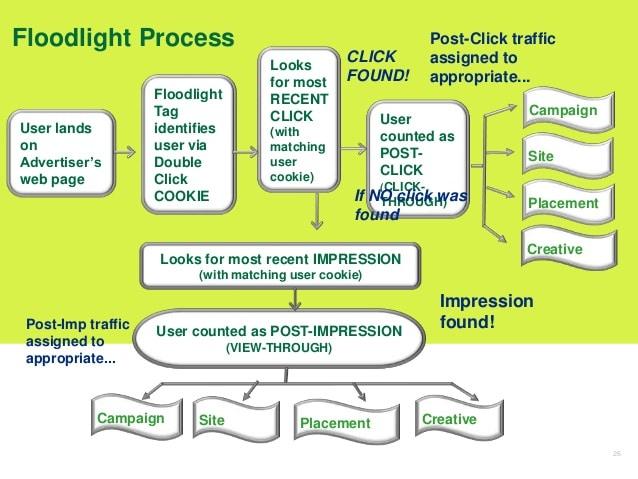 Connaissez-vous la fonctionnalité Google Floodlight ?